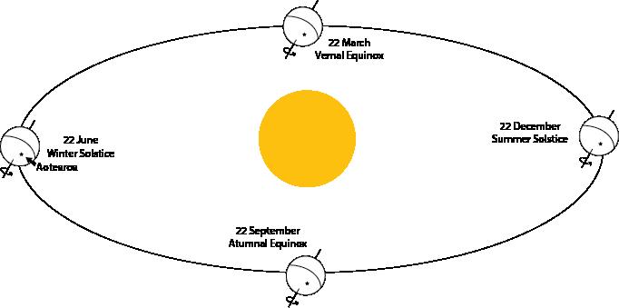 ihu o hineraumati summer solstice joides resolution