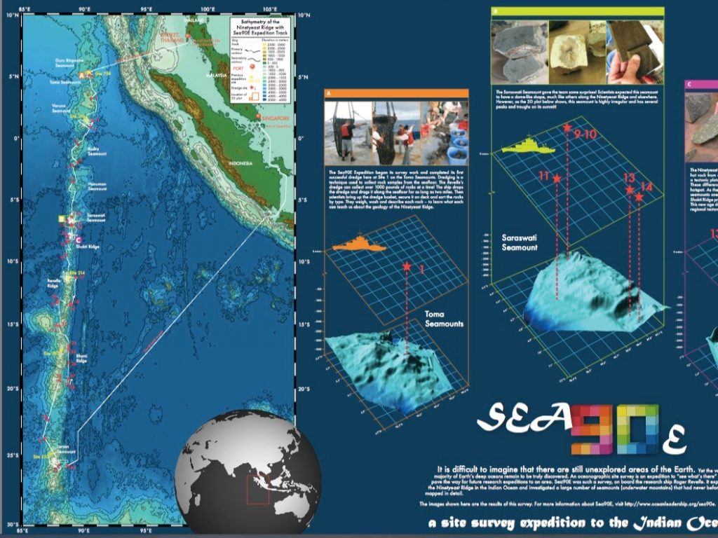 Indian Ocean Site Survey poster