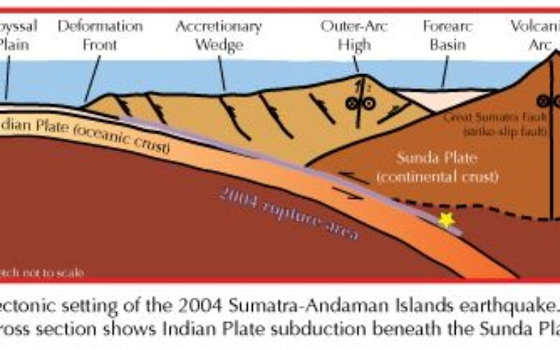 The Sunda/Sumatra subduction zone- how does it compare to other subduction zones around the world?