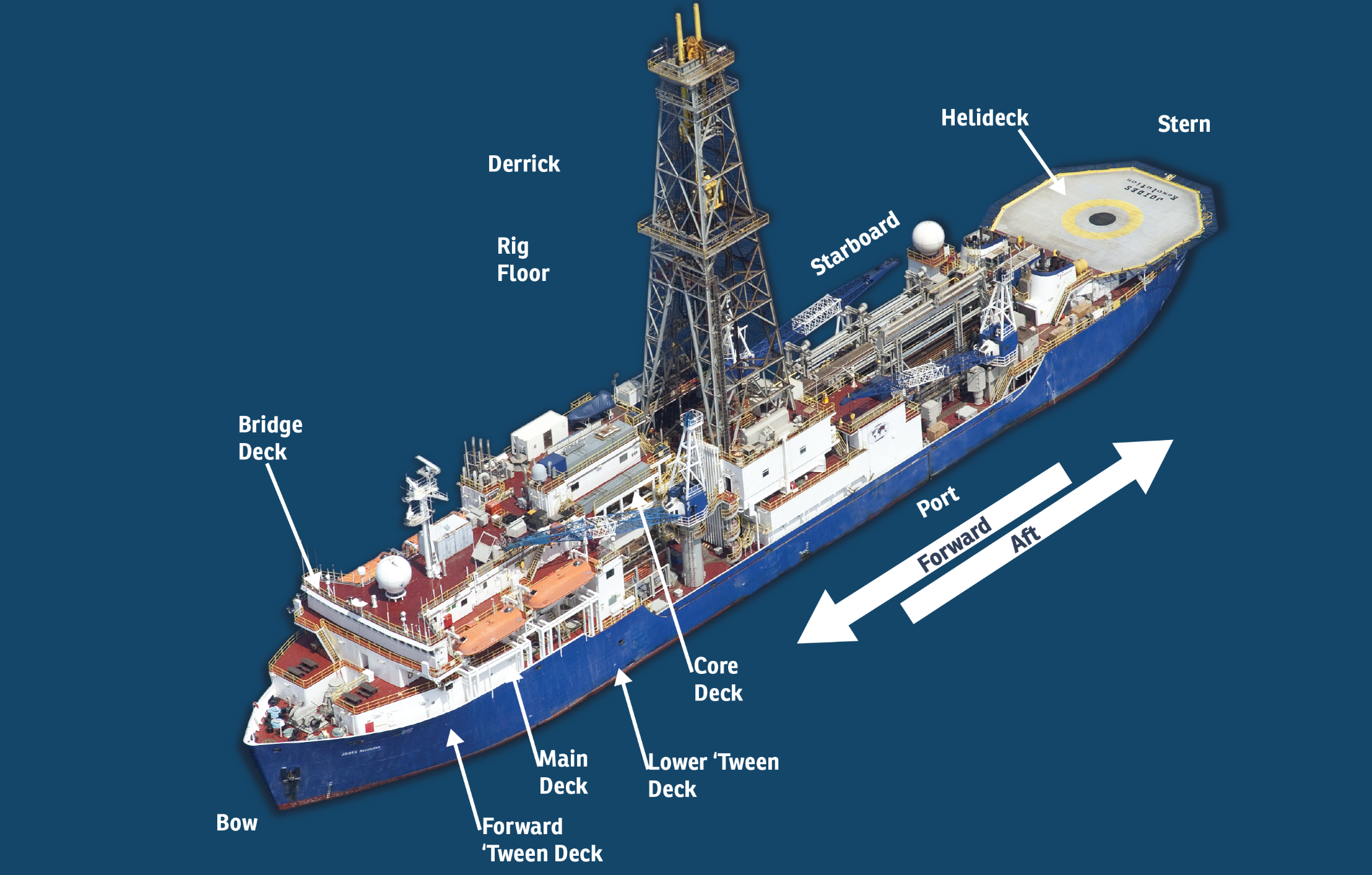 A labeled diagram showing parts of the ship, including the bow, derrick, and bridge