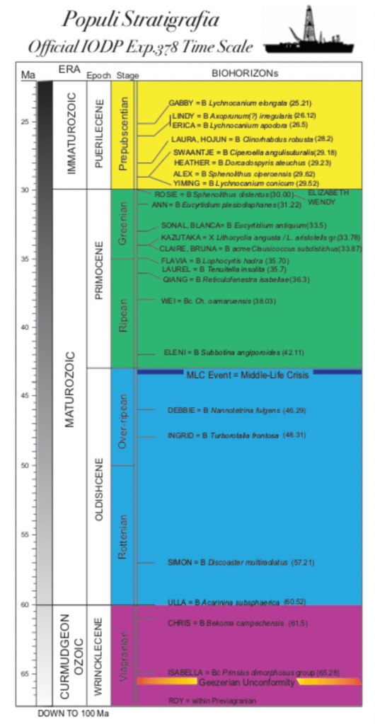 """A chart labelled """"Populi Stratigrafia: Official IODP Expedition 378 Time Scale."""" It is styled to look like a geologic time scale, but at closer inspection it has people's names on it. There are 3 eras: Immaturozoic, Maturozoic, and Curmudgeonozoic. The epochs in ascending age order are Puerilecene, Primocene, Oldishcene, and Wrinklescene. The stages in ascending order of age are Prepubescentian, Greenian, Ripean, Over-ripean, Rottenian, and Viagrian. There are many names listed in each stage. The names have microfossil names next to them and a year in parentheses."""
