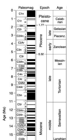 A snippet of the geologic time scale showing epochs, ages, and a paleomagnetism column. The time scale goes from 0-15 million years ago. The paleomagnetism column shows different-sized bands of alternating black and white.